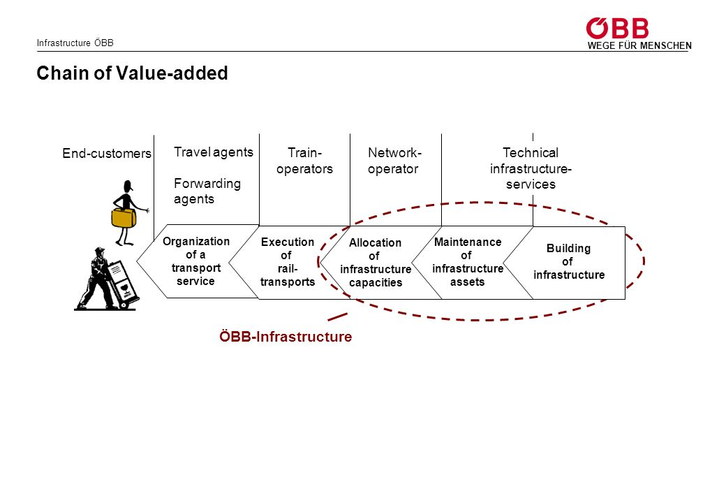 Chain of Value-added ÖBB-Infrastructure End-customers Travel agents