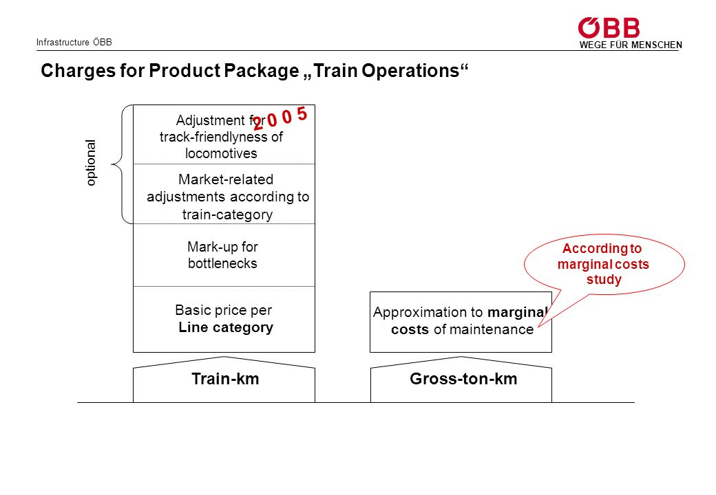 """Charges for Product Package """"Train Operations"""