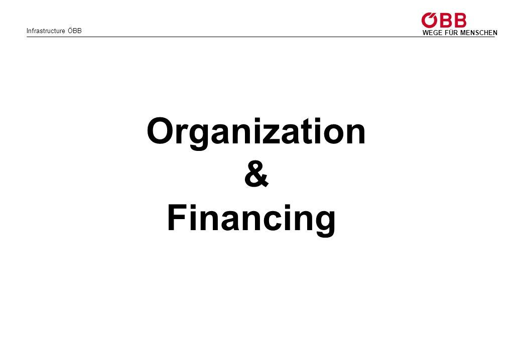 Organization & Financing