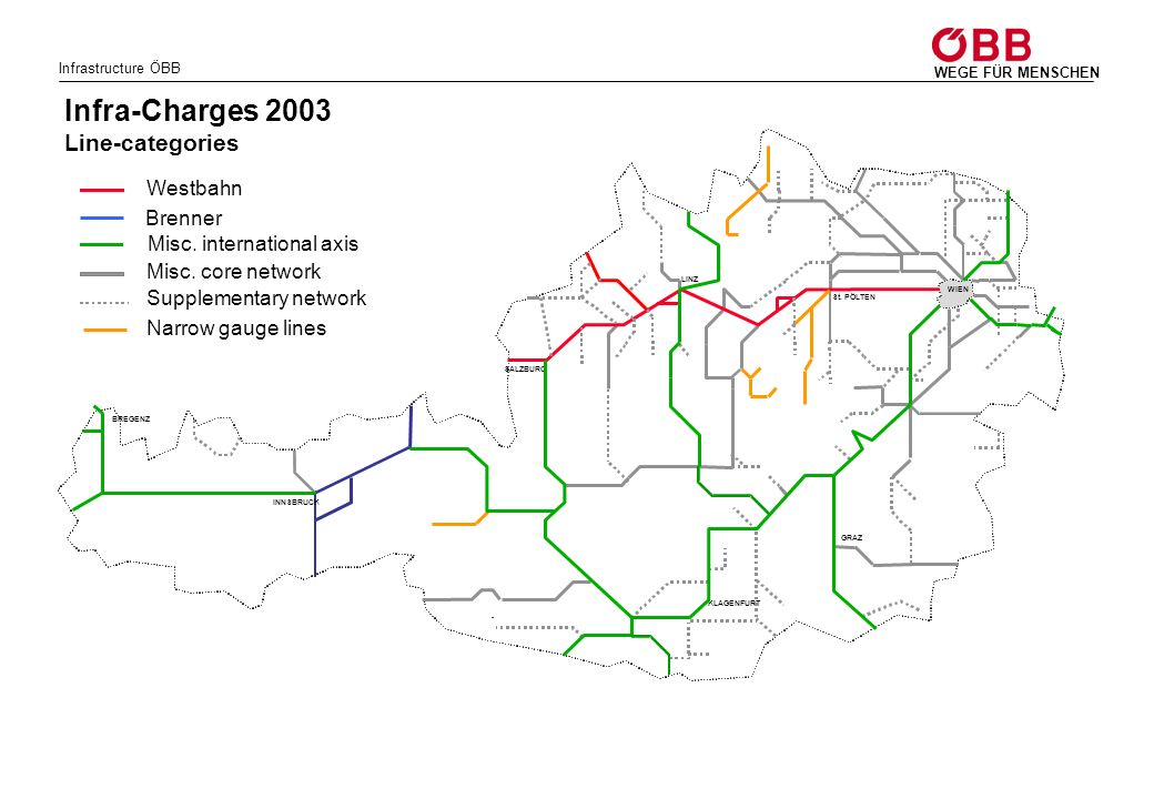 Infra-Charges 2003 Line-categories Westbahn Brenner