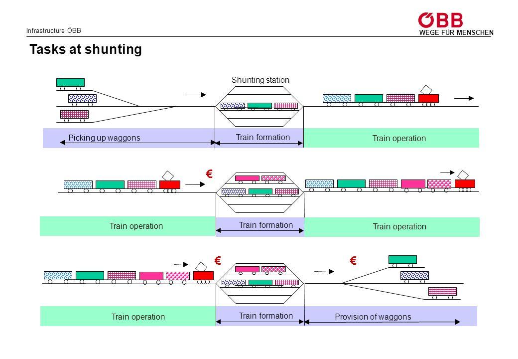 Tasks at shunting € € € Shunting station Train formation