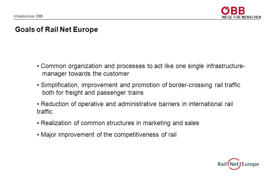 Goals of Rail Net Europe