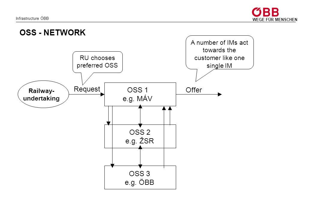 OSS - NETWORK Request OSS 1 e.g. MÁV Offer OSS 2 e.g. ŽSR