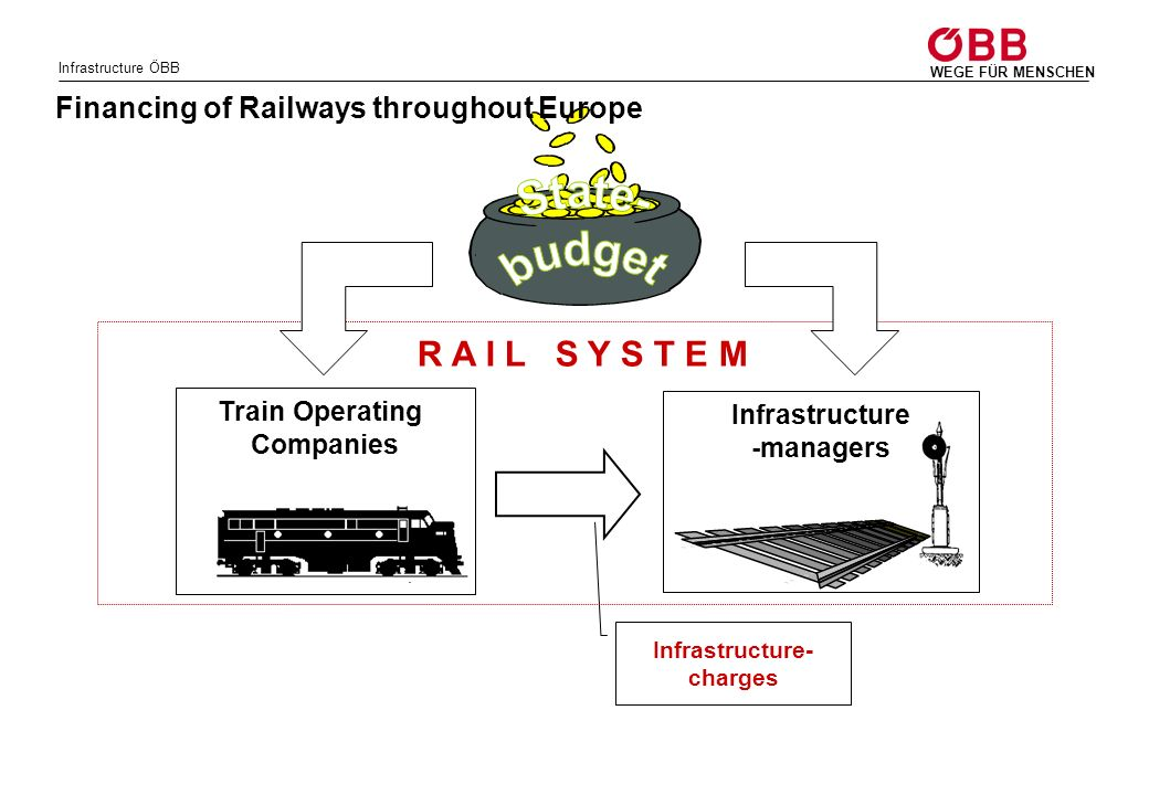R A I L S Y S T E M Financing of Railways throughout Europe
