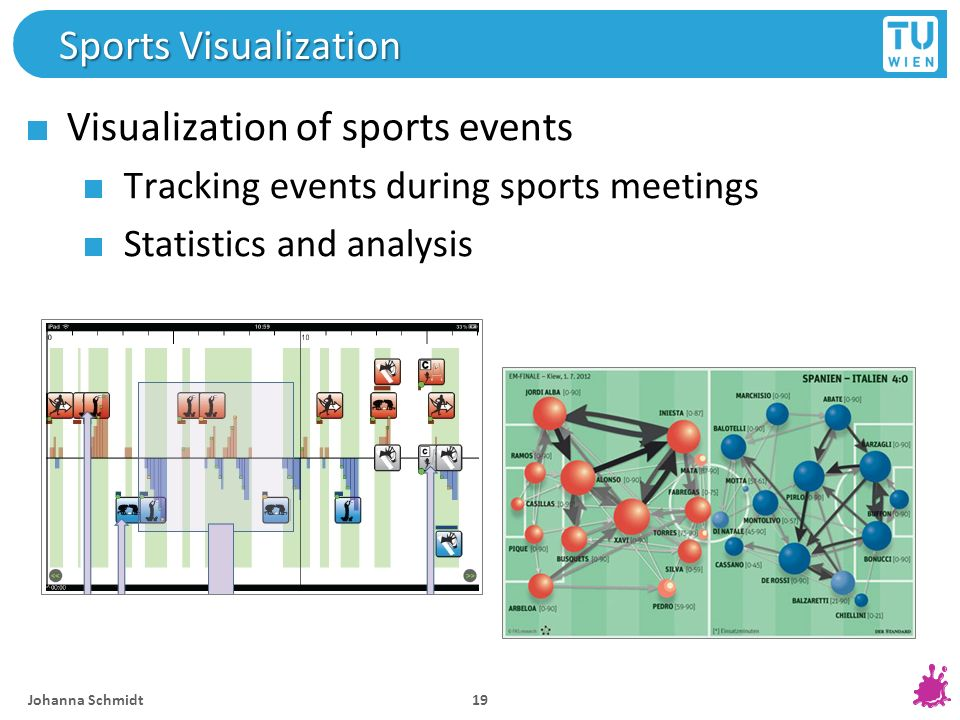 Visualization of sports events