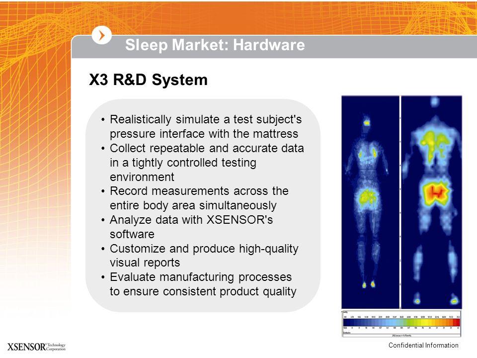 Sleep Market: Hardware
