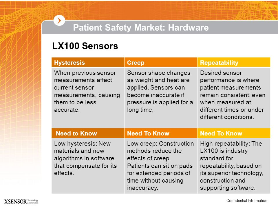 LX100 Sensors Patient Safety Market: Hardware Hysteresis Creep
