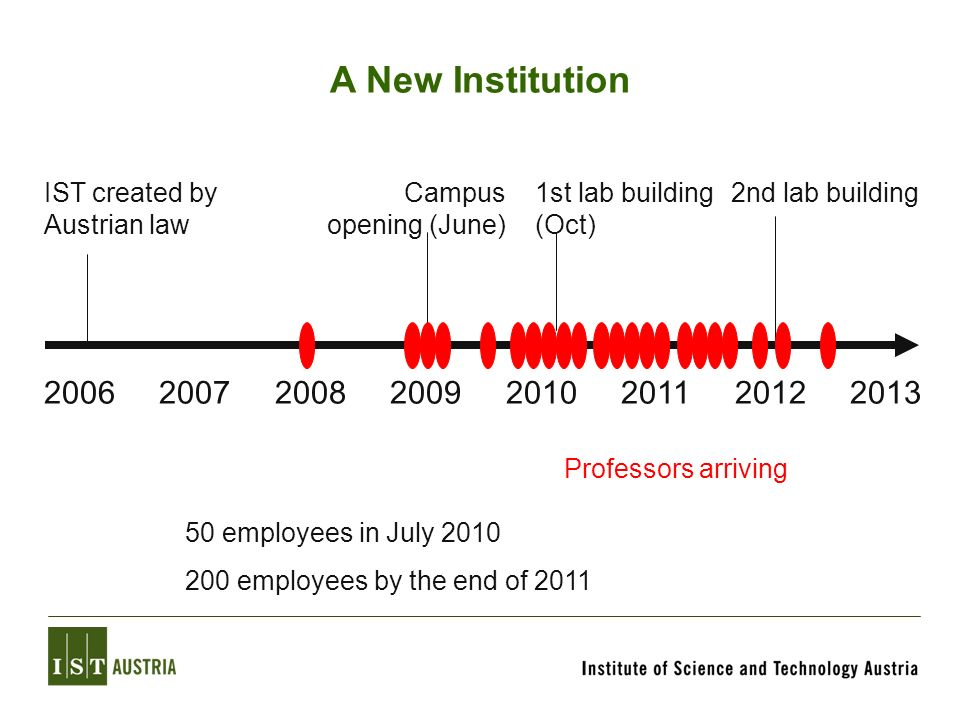 A New Institution IST created by Austrian law. Campus opening (June) 1st lab building (Oct) 2nd lab building.