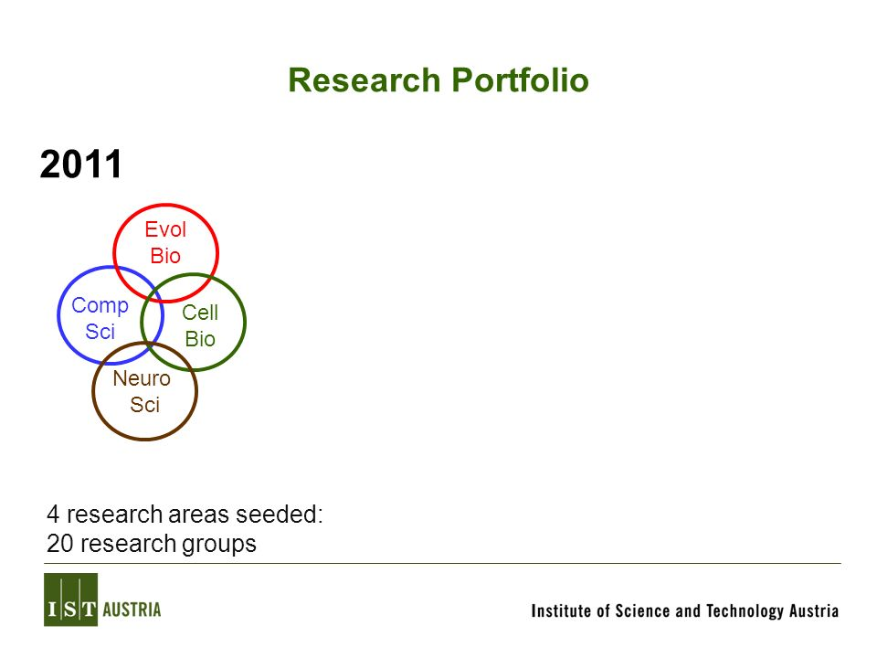 2011 Research Portfolio 4 research areas seeded: 20 research groups