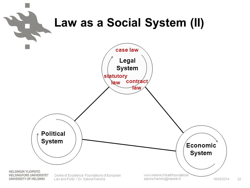 Law as a Social System (II)
