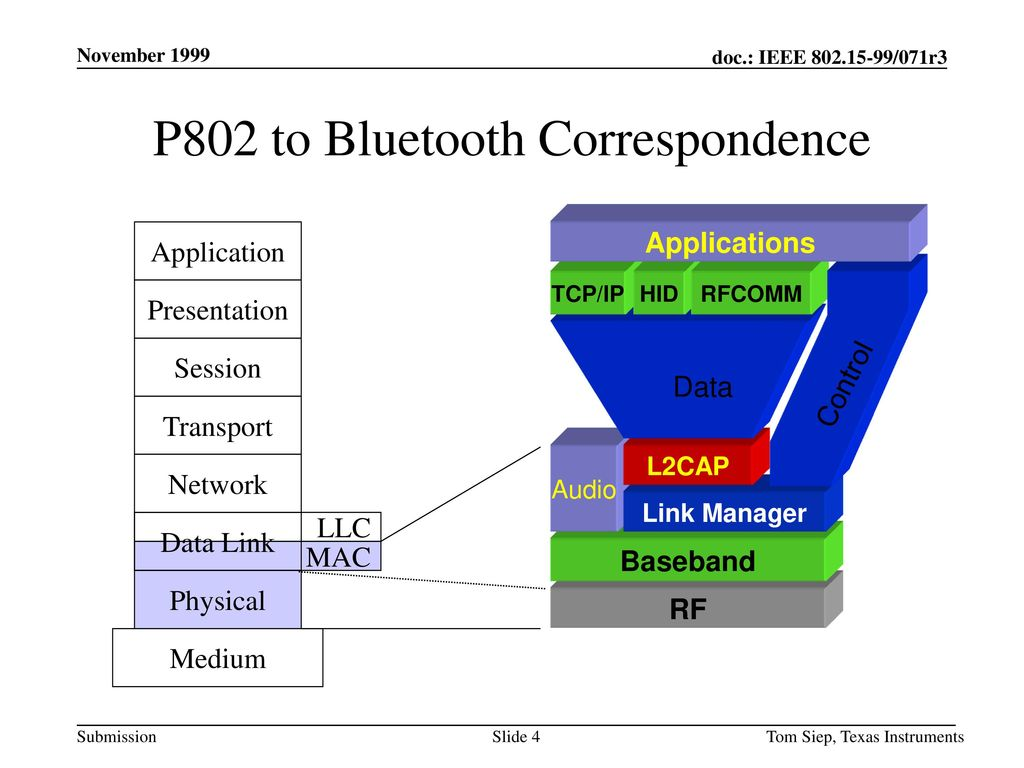 P802 to Bluetooth Correspondence