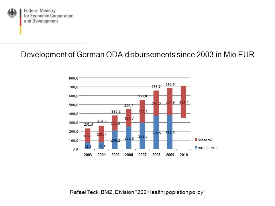 Development of German ODA disbursements since 2003 in Mio EUR
