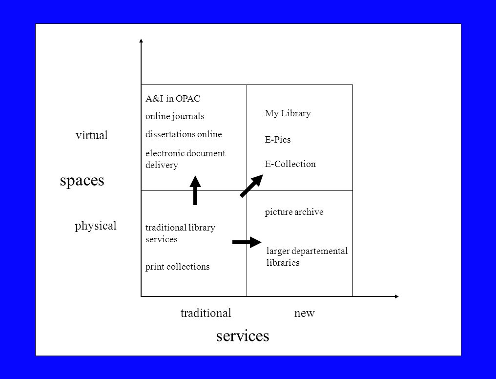 spaces services virtual physical traditional new A&I in OPAC