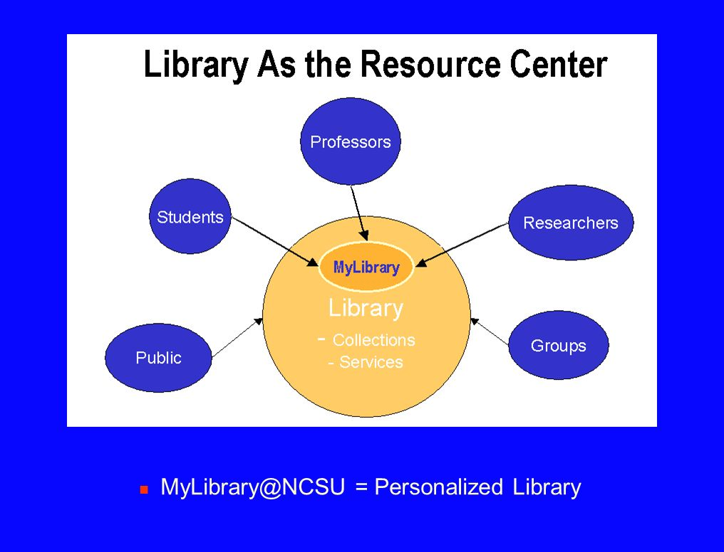 MyLibrary@NCSU = Personalized Library