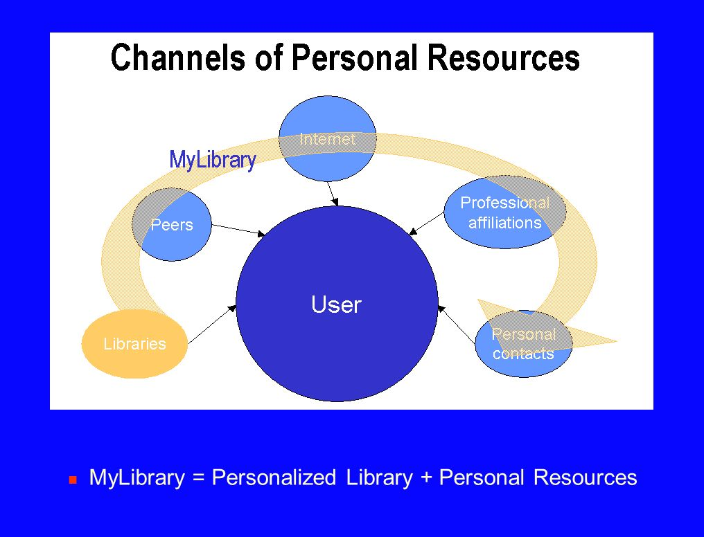 MyLibrary = Personalized Library + Personal Resources