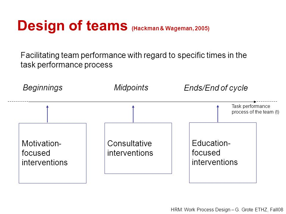 Design of teams (Hackman & Wageman, 2005)