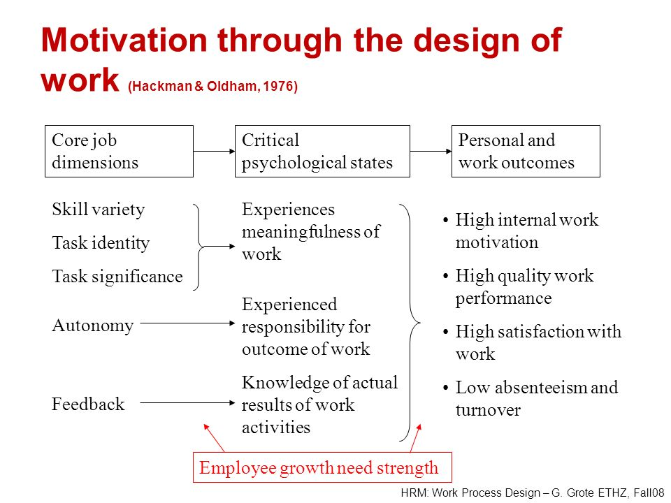 Motivation through the design of work (Hackman & Oldham, 1976)