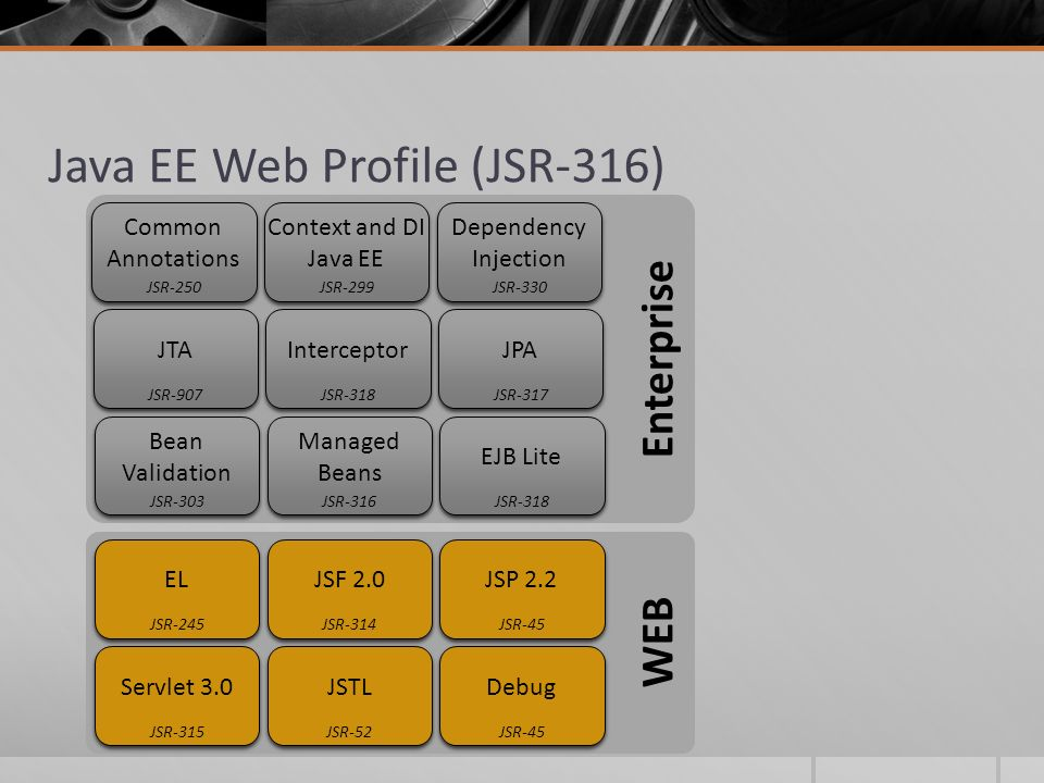 Java EE Web Profile (JSR-316)
