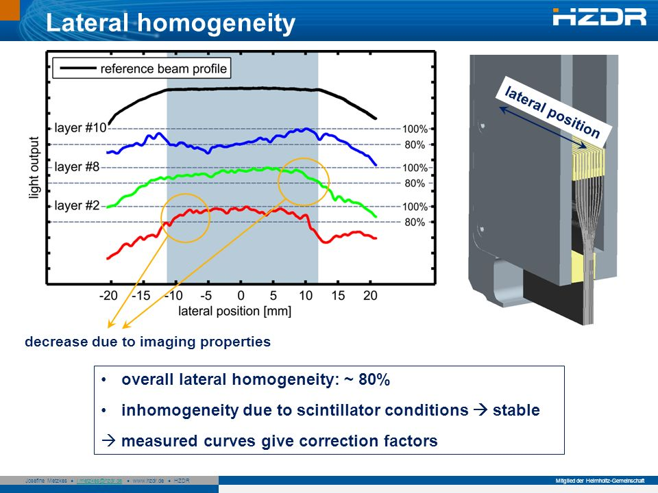 Lateral homogeneity overall lateral homogeneity: ~ 80%