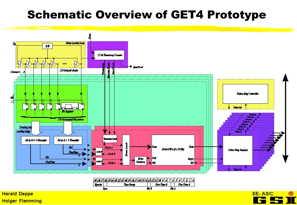 Schematic Overview of GET4 Prototype