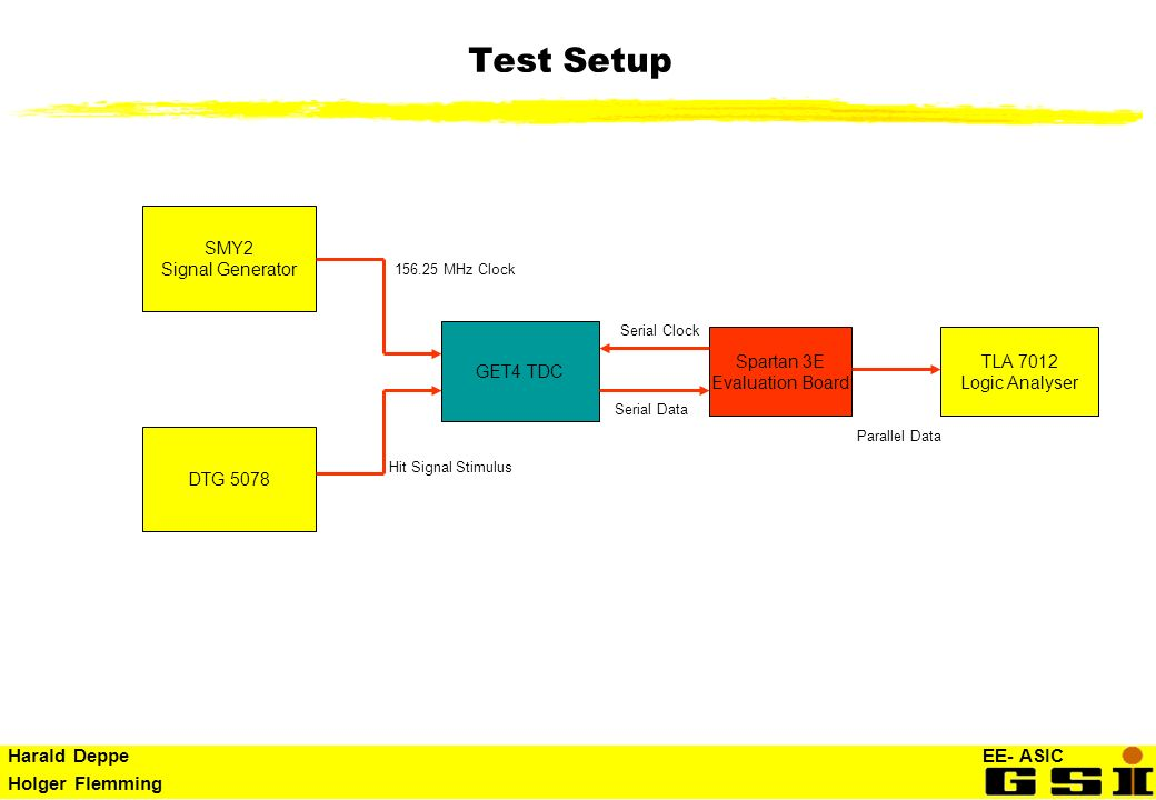 Test Setup SMY2 Signal Generator GET4 TDC Spartan 3E Evaluation Board