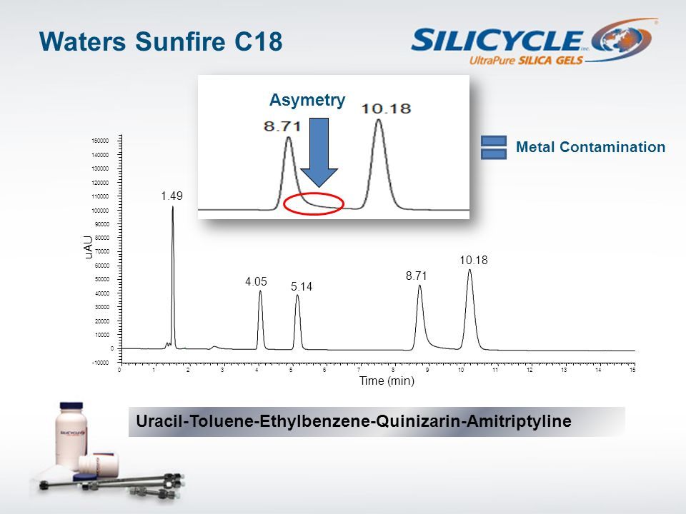 Waters Sunfire C18 Asymetry
