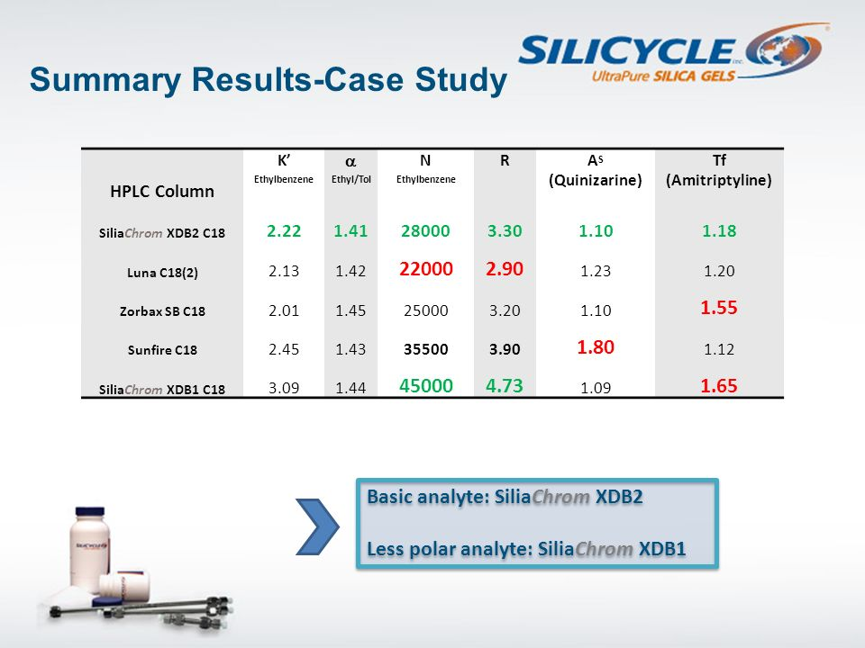 Summary Results-Case Study
