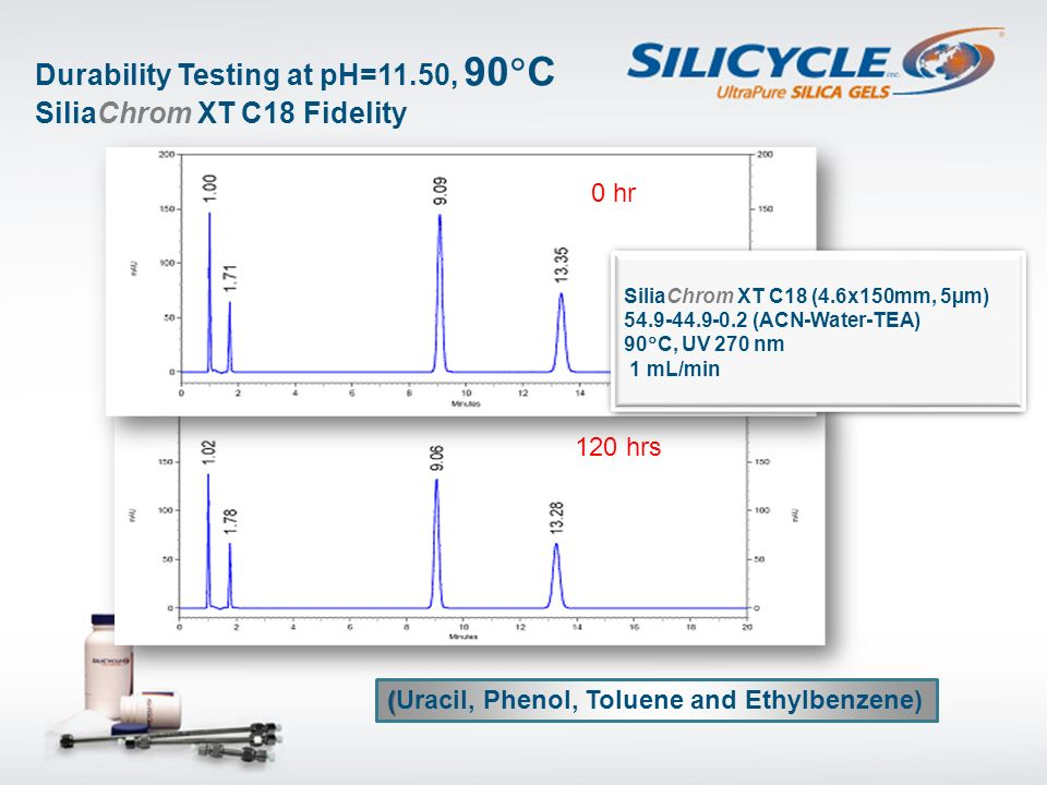 Durability Testing at pH=11.50, 90C SiliaChrom XT C18 Fidelity