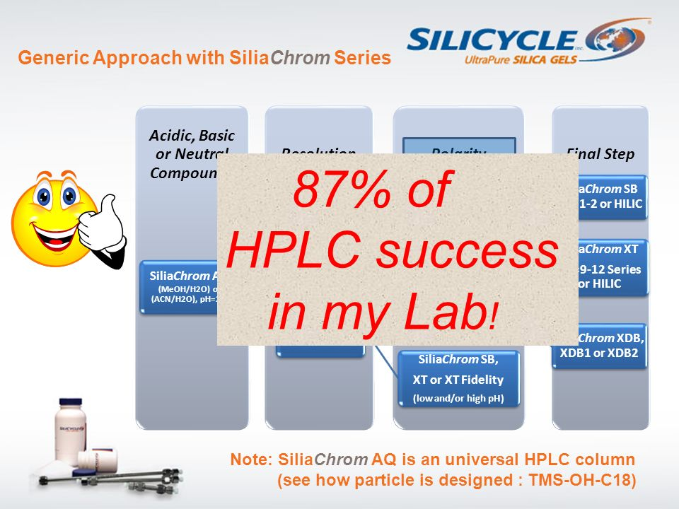 HPLC success in my Lab! Generic Approach with SiliaChrom Series Acidic