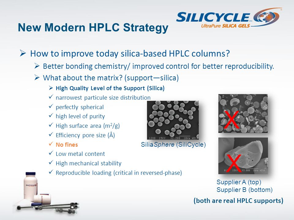 New Modern HPLC Strategy