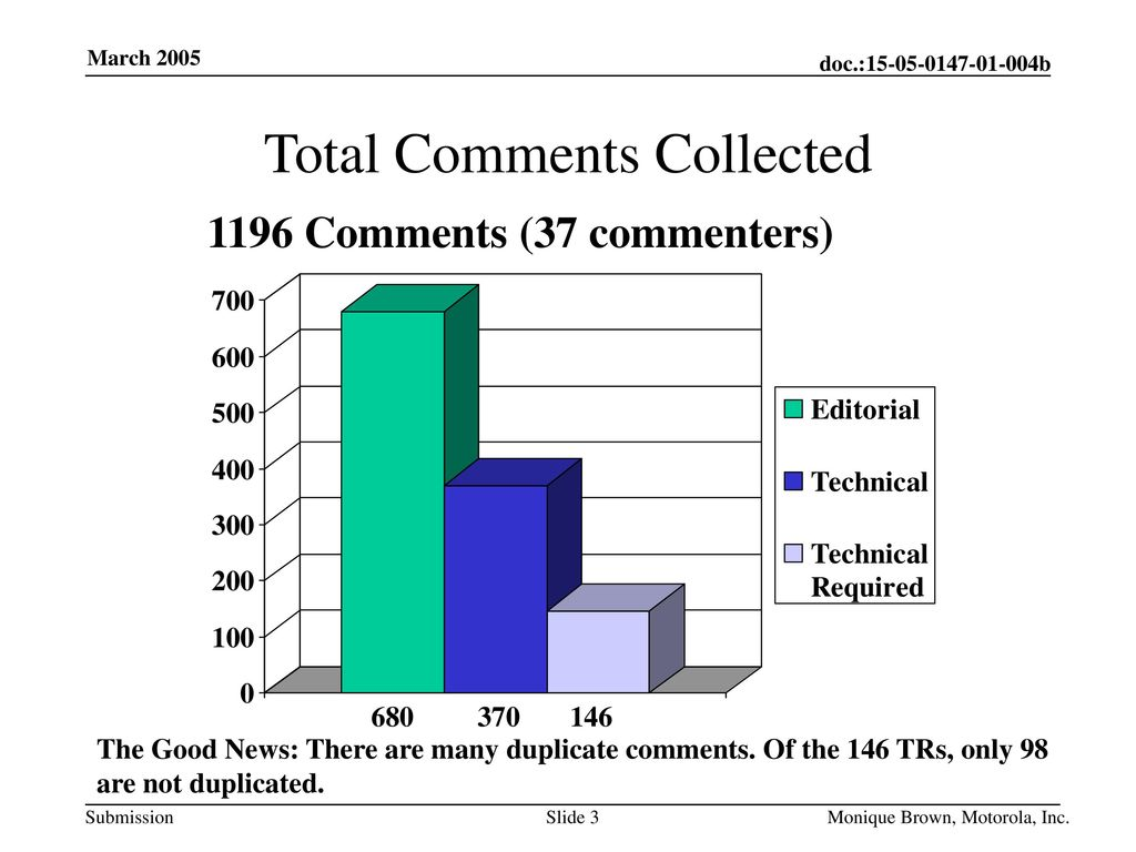 Total Comments Collected