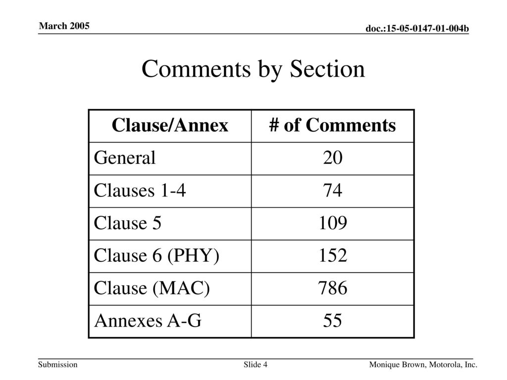 Comments by Section Clause/Annex # of Comments General 20 Clauses 1-4
