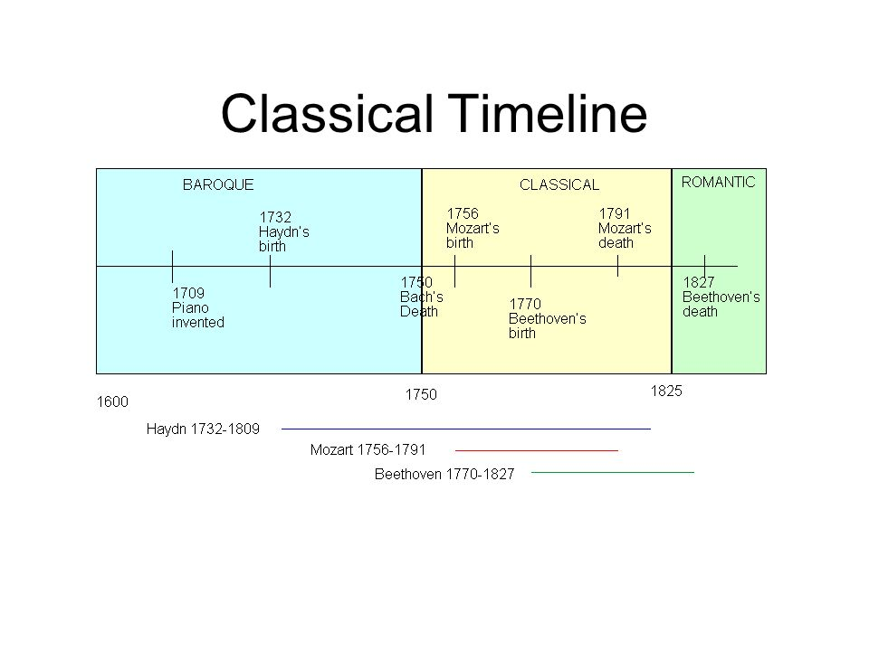 Classical Timeline