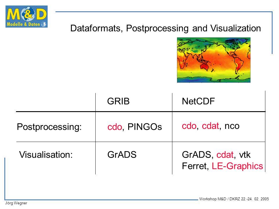 GRIB NetCDF. Postprocessing: cdo, PINGOs. cdo, cdat, nco. Visualisation: GrADS. GrADS, cdat, vtk.