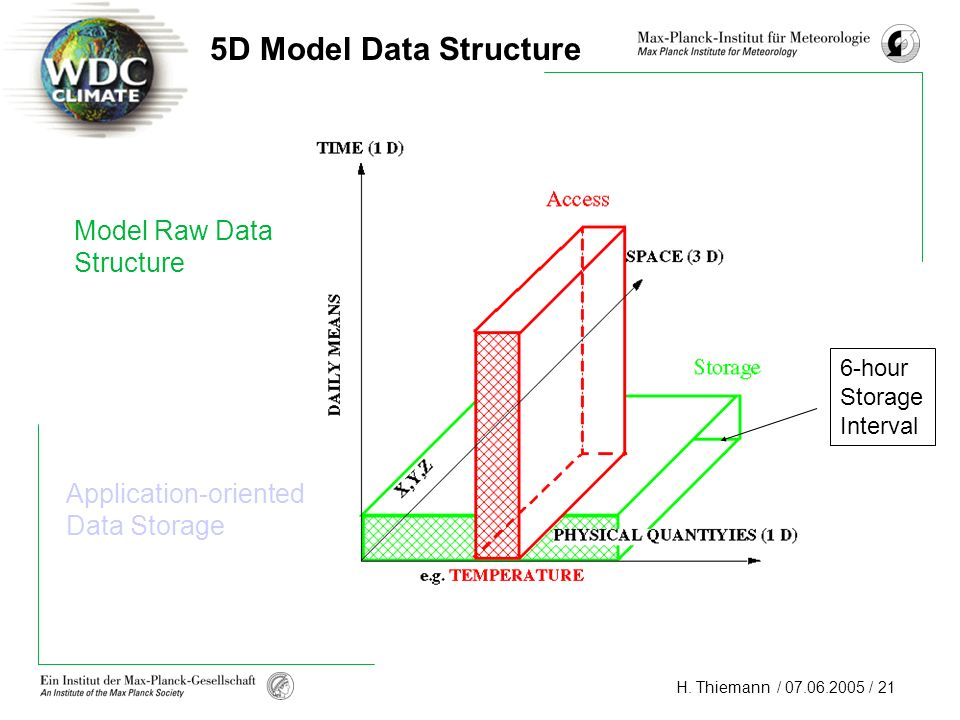 5D Model Data Structure Model Raw Data Structure Application-oriented