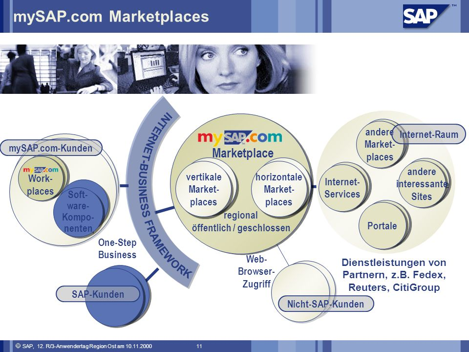 mySAP.com Marketplaces