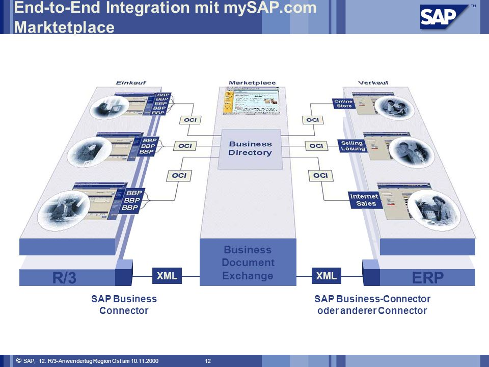 End-to-End Integration mit mySAP.com Marktetplace
