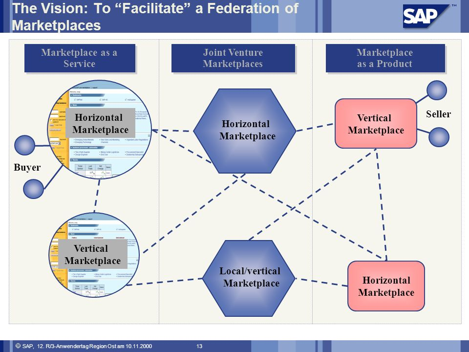 The Vision: To Facilitate a Federation of Marketplaces