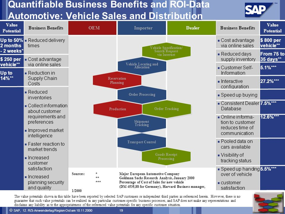 Quantifiable Business Benefits and ROI-Data Automotive: Vehicle Sales and Distribution