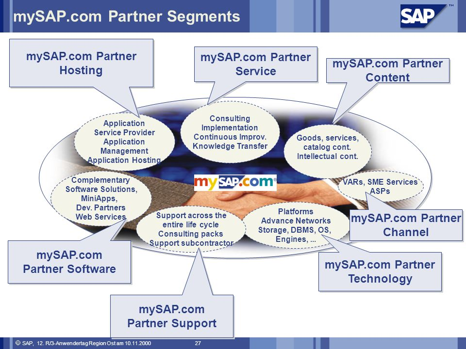 mySAP.com Partner Segments