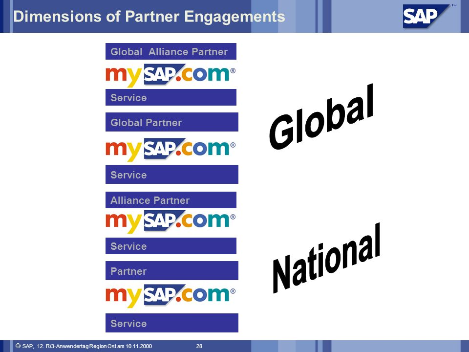 Dimensions of Partner Engagements
