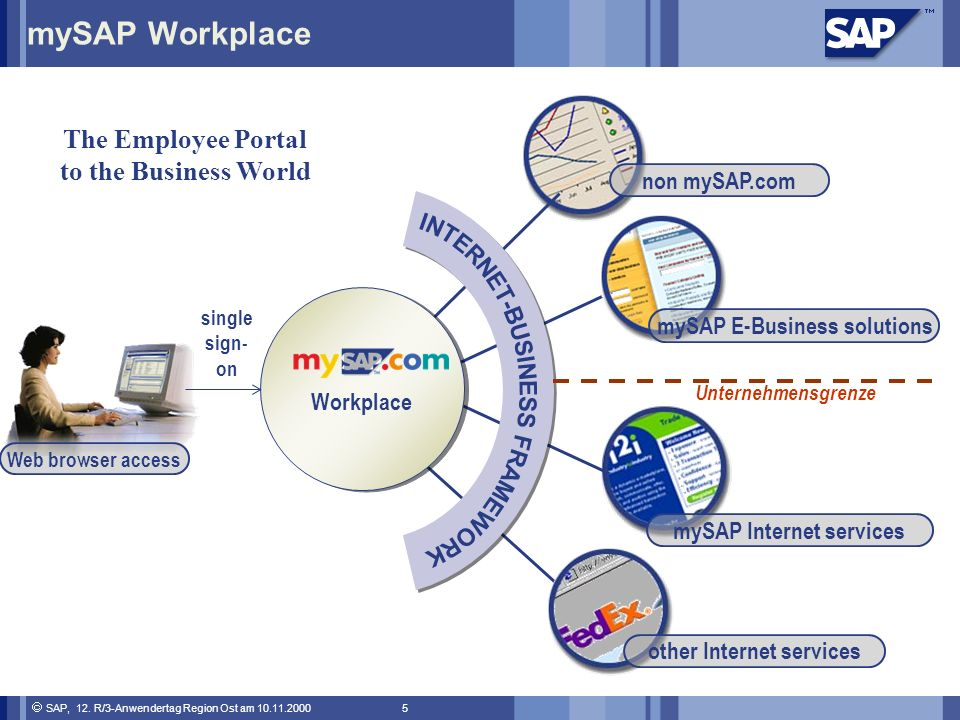 mySAP Workplace The Employee Portal to the Business World