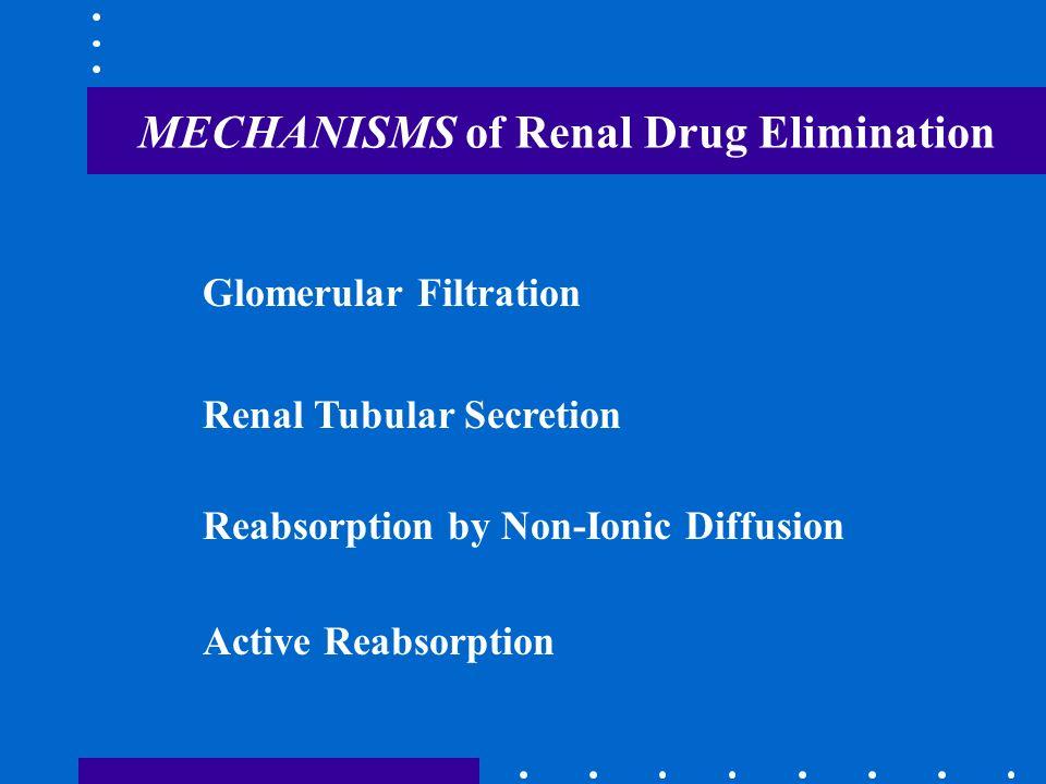 MECHANISMS of Renal Drug Elimination