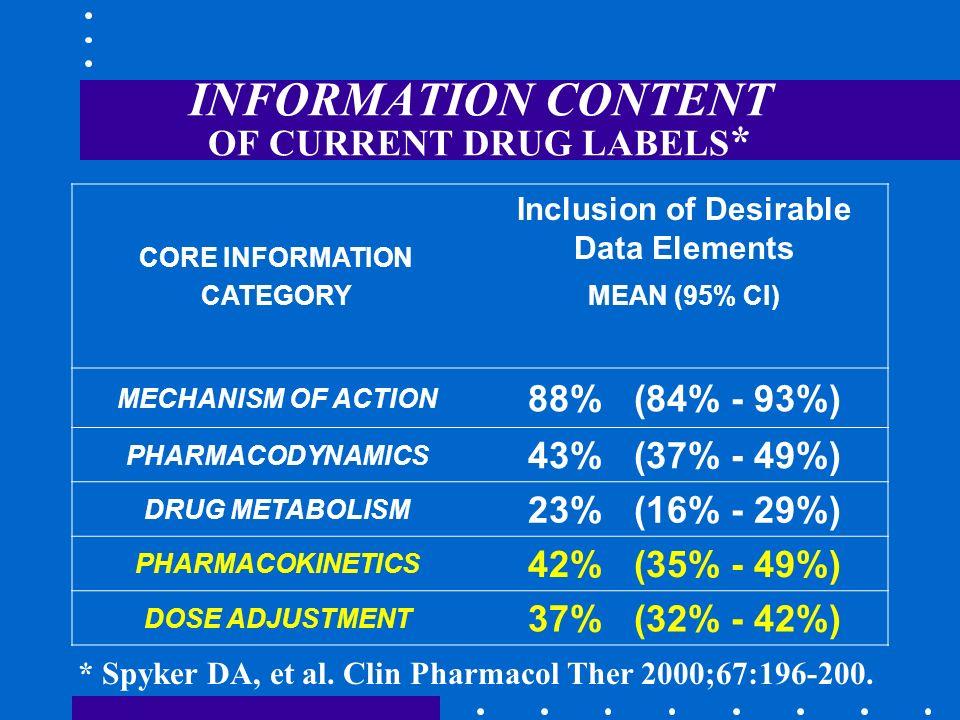 INFORMATION CONTENT OF CURRENT DRUG LABELS*