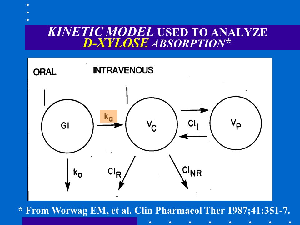 KINETIC MODEL USED TO ANALYZE D-XYLOSE ABSORPTION*