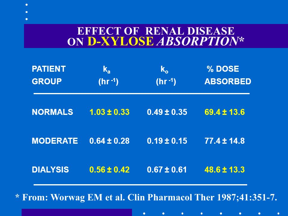 EFFECT OF RENAL DISEASE ON D-XYLOSE ABSORPTION*