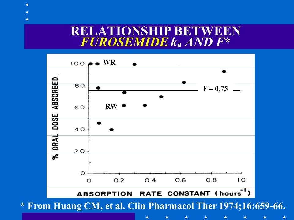 RELATIONSHIP BETWEEN FUROSEMIDE ka AND F*