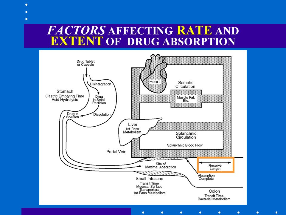 FACTORS AFFECTING RATE AND EXTENT OF DRUG ABSORPTION