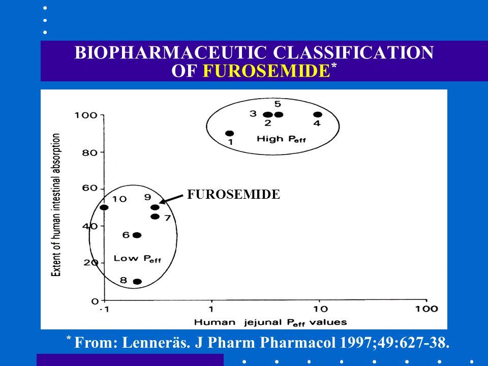 BIOPHARMACEUTIC CLASSIFICATION OF FUROSEMIDE*