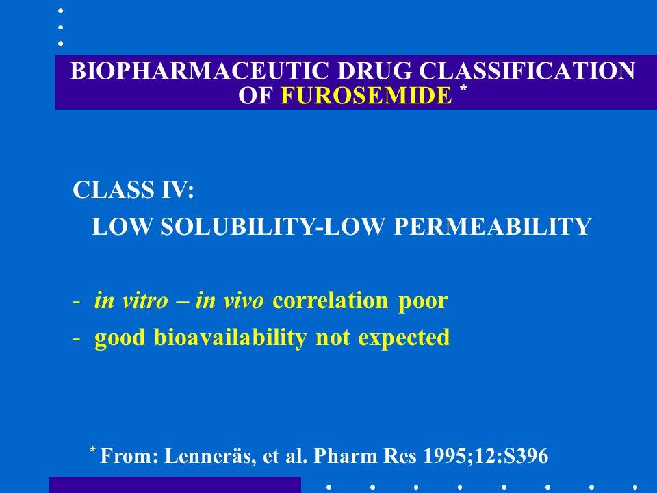 BIOPHARMACEUTIC DRUG CLASSIFICATION OF FUROSEMIDE *